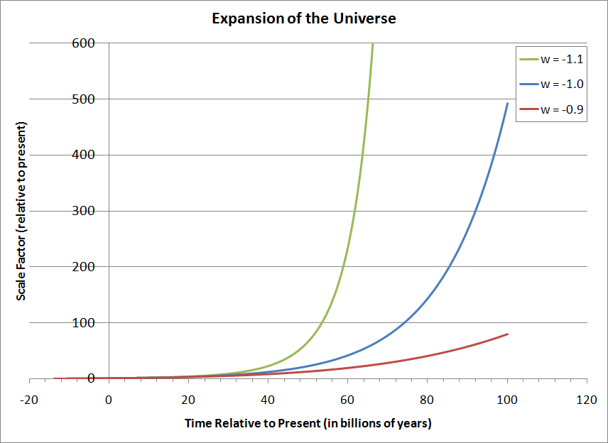 Expansion of the universe into the far future
