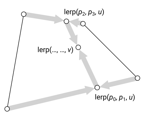 Quadrilateral Interpolation, Part 2 – Nathan Reed's coding blog