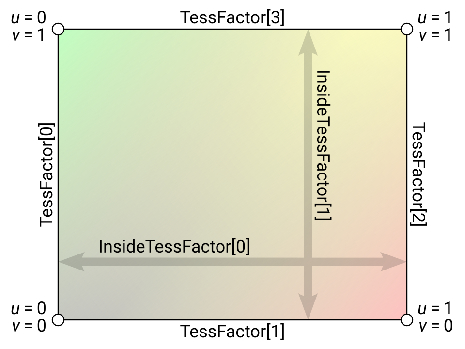 Tessellation Modes Quick Reference – Nathan Reed's coding blog
